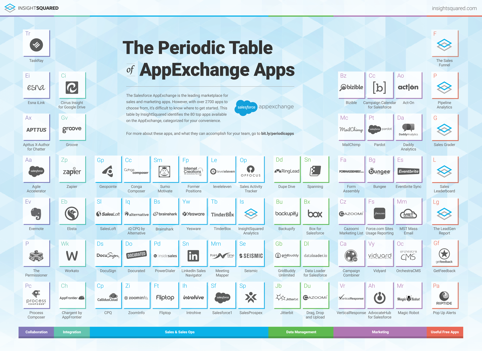 Cazoomi apps as the most powerful salesforce apps for sales and the periodic table of appexchange apps the most powerful apps for sales and marketing teams urtaz Gallery