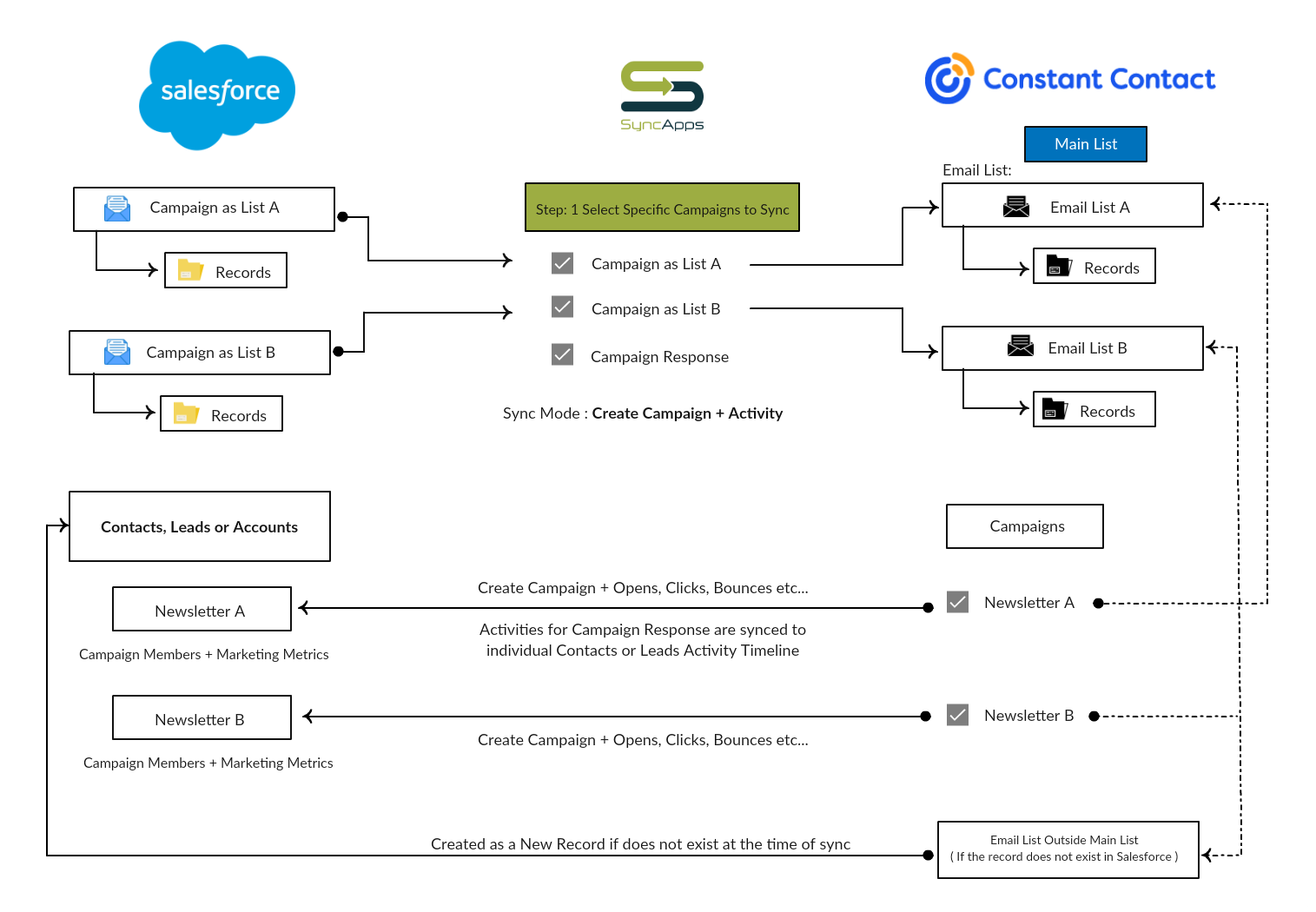 Salesforce for Constant Contact
